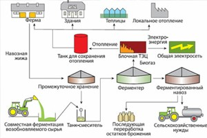 Биогазовые установки «захватывают» мир