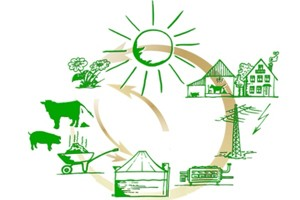 Возможности биогаза