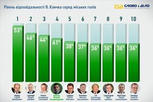 Год работы Кличко: подведем итоги
