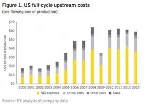 Рисунок 1. Затраты в США на полный цикл добычи