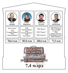 Борис Литовский и другие фарммафиози Януковича: Елена Миронова, Петр Багрий
